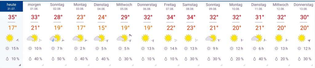 Wettervorhersage August 2020