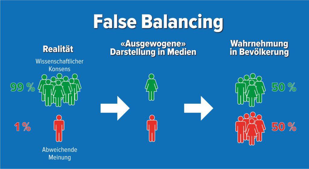 False Balancing